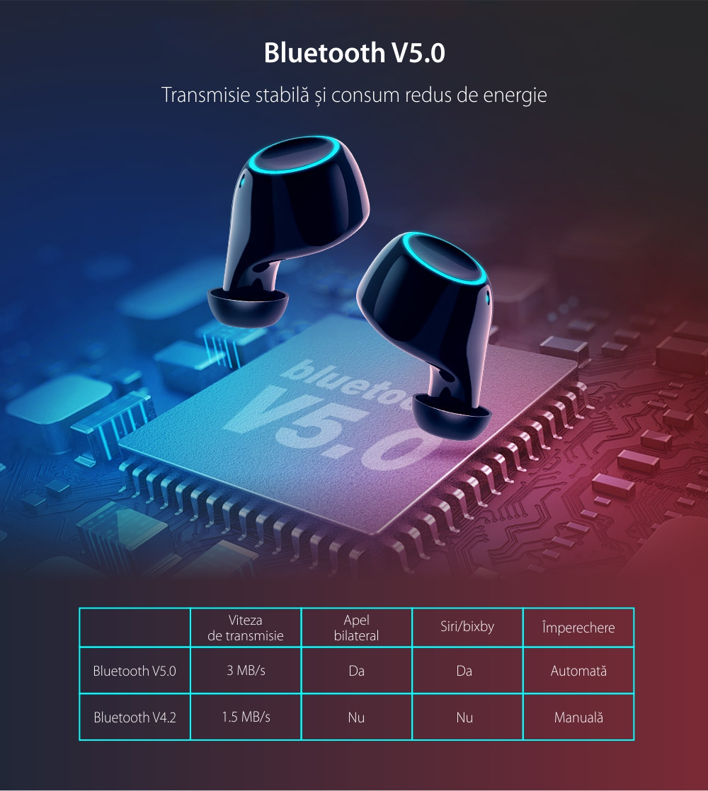 Casti BlitzWolf BW-FYE3S TWS, Wireless, Bluetooth 5.0, Baterie 2600 mAh